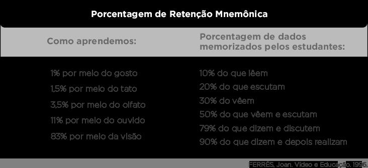Tabela com porcentagem de Retenção Mnemônica - as vantagens da videoaula