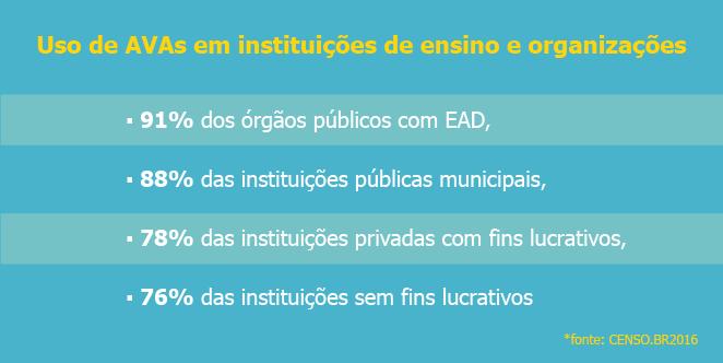 Uso de Ambiente Virtual de Aprendizagem em instituições de ensino e organizações com EAD ou E-learning